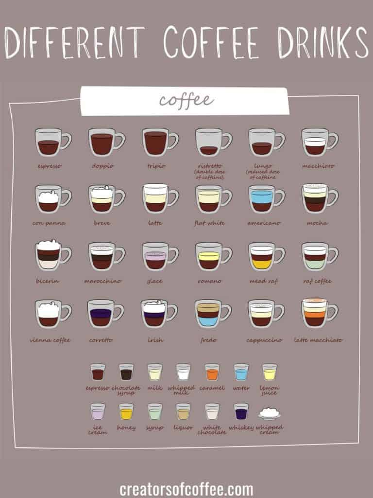 different coffee drinks chart